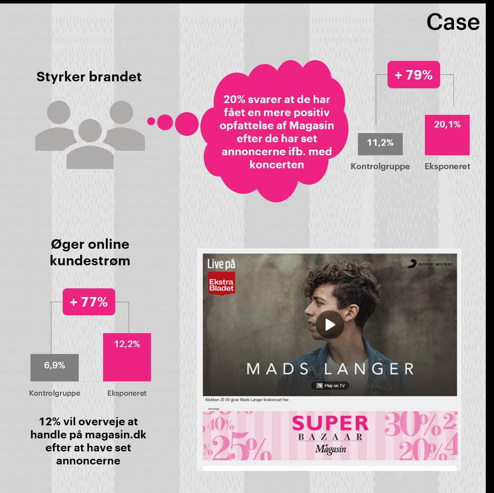 Display: Annoncering nu styrker brandet og bidrager til kundestrømmen