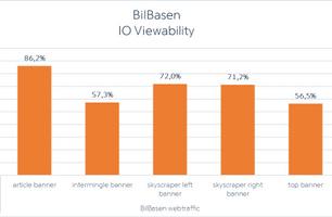 IO viewability