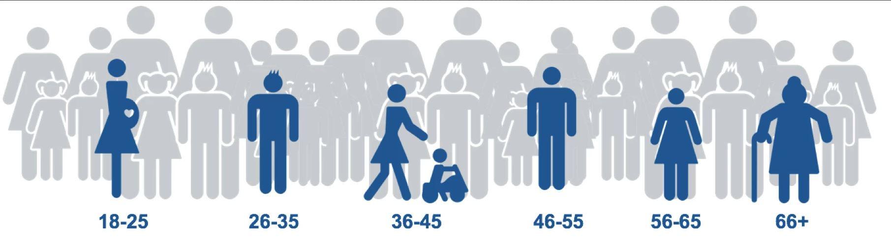 Geografi - Demografi - Interesser