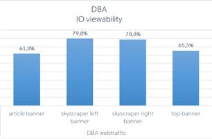 Viewability på IO